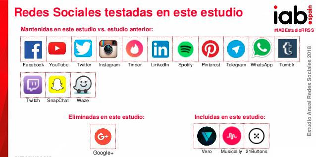 estudio-redes-sociales-españa-2018