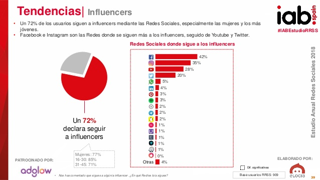 influencers redes sociales 2018