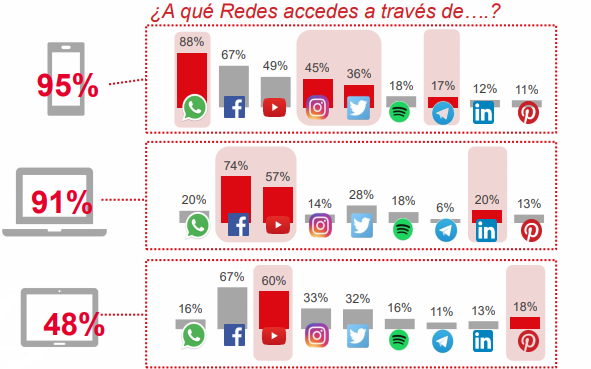 dispositivos moviles redes sociales 2018